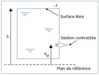 Introduction A La Mecanique Des Fluides Exercice Vidange D Un Reservoir