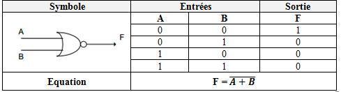 Simulateur logique rappel th orique for Les fonction logique